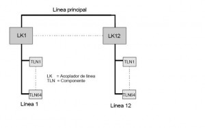 LINEAS KNX