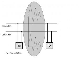 topologia knx