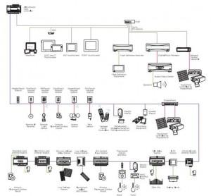 Arquitectura del sistema domotico centralizado - Vantage