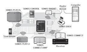 sonos wireless