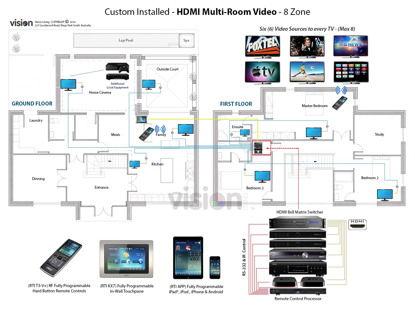 introducci n a los sistemas de audio video multiroom. Black Bedroom Furniture Sets. Home Design Ideas